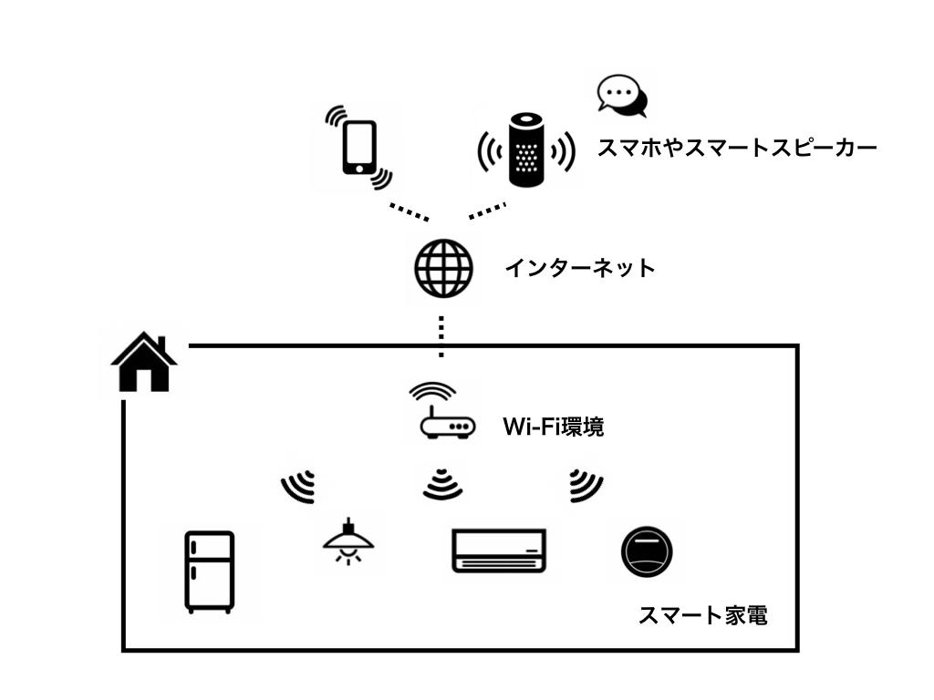 スマート家電接続イメージ