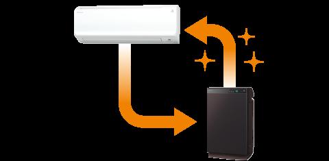 エアコンと空気清浄機連動イメージ