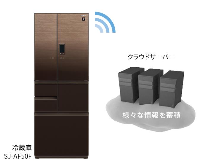 スマート冷蔵庫とクラウド接続