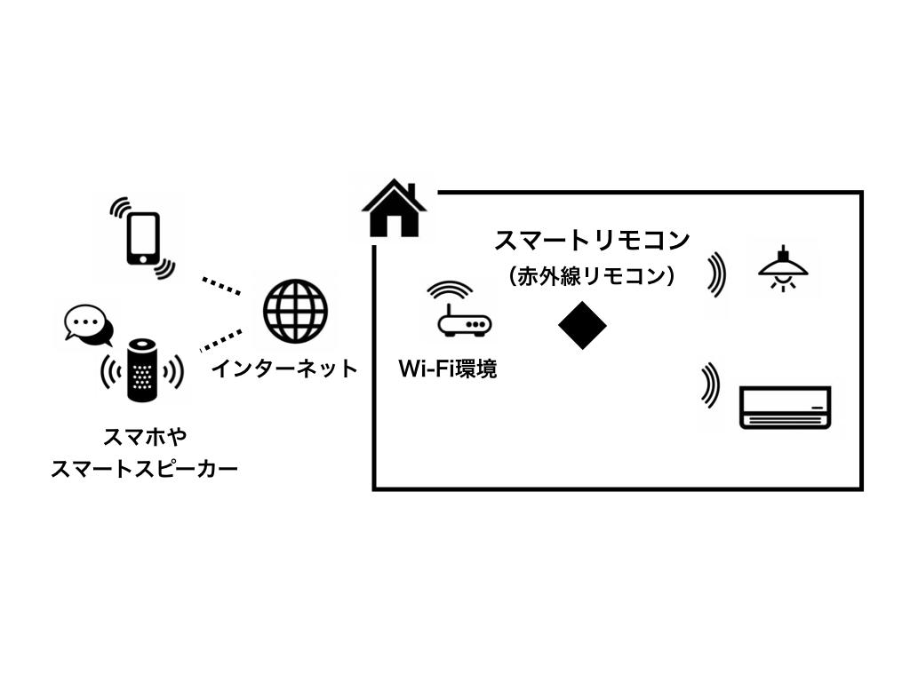 赤外線のイメージ図